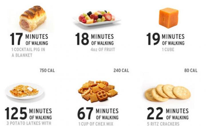 Считать калории на диете бесполезно